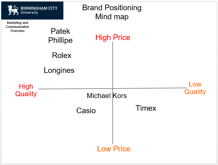 Price Positioning Graph for Marketing Strategy - HDK Marketing